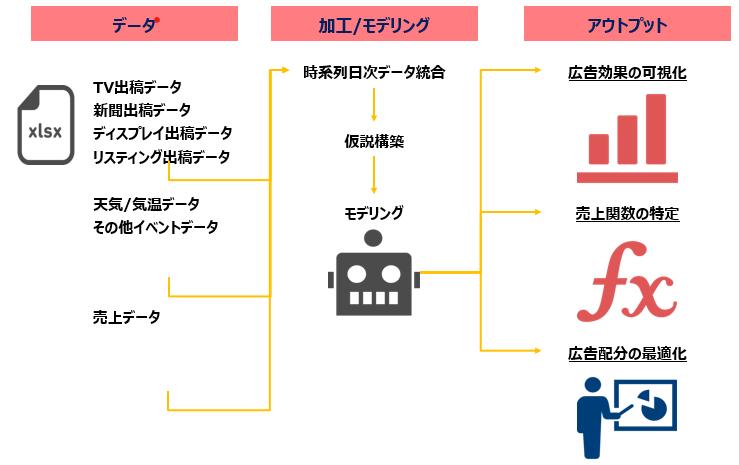 広告効果定量化のためのMMM(広告会社様/広告ご担当者様向け)